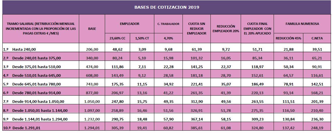 Tabla Cotizacion Empleada De Hogar 2019 Cotización Servicio Doméstico